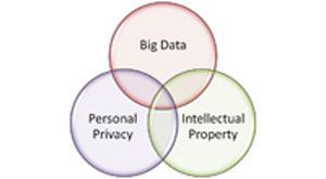 big-data-privacy-and-intellectual-property